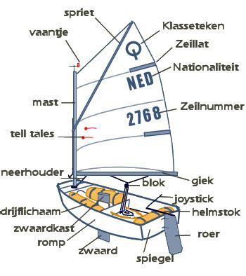 onderdelen zeilboot onderdelentekening van de optimist