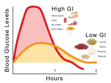 carbohydrates vs sugar blood glucose chart
