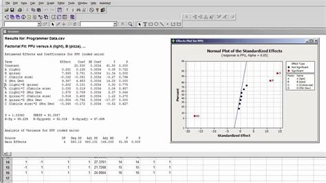 experiment design with minitab analyzing a single replicate of a 2k experiment with mi