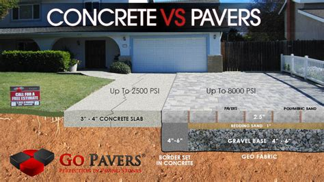 Pavers Are Stronger Than Concrete And Last Longer Pavers Vs Concrete Patio