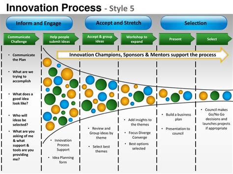 innovation strategy template innovation product design planning process style 5
