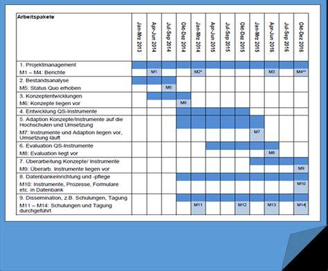 Antrag Dfg Vorlage Forschungskompass Ph Schw 228 Bisch Gm 252 Nd Antrag Schreiben