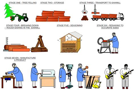 Process Of Paper From Wood - wood joints worksheet woodworking projects