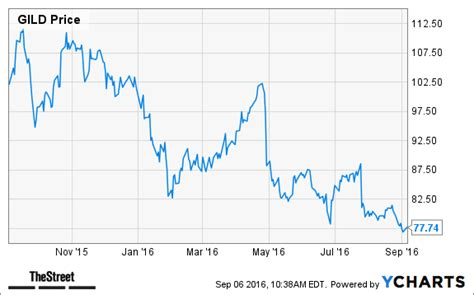 jim cramer 19 companies that could get acquired in 2015 jim cramer gilead gild should be manufacturing