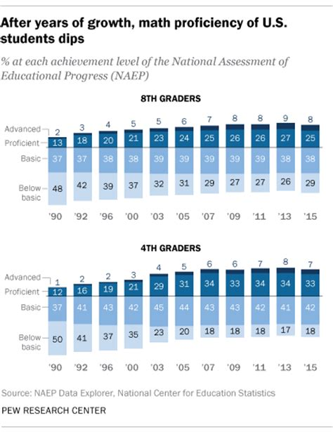 u s academic achievement lags that of many other