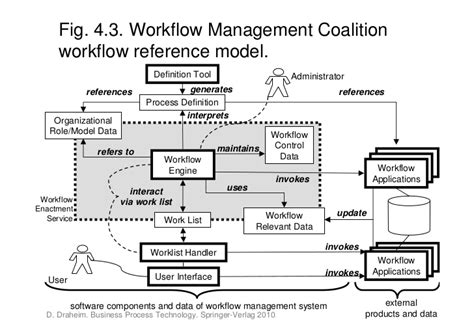 workflow management coalition book business process technology