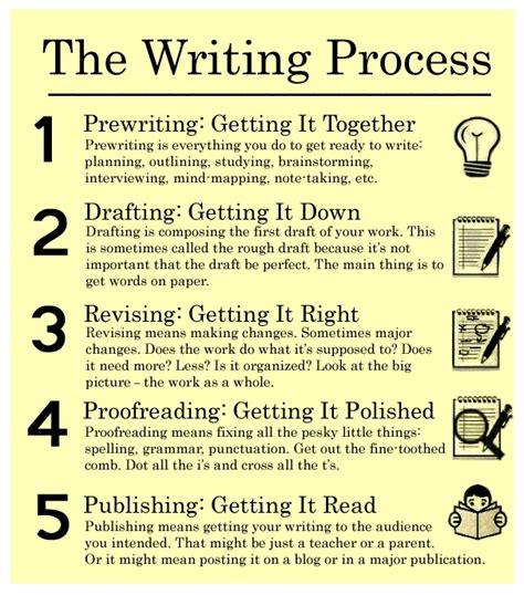 the writing process creative cv inspiration