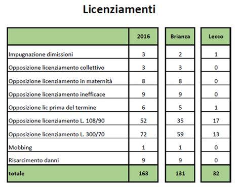 ufficio vertenze cisl ufficio vertenze cisl 515 lavoratori presi in carico 173