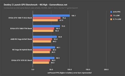 graphics card bench mark destiny 2 gpu benchmark massive uplift since beta