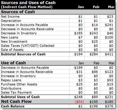 format cash flow indirect method indirect cash flow method