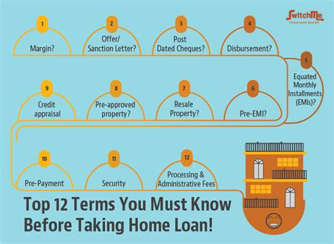 housing loan takeover top 12 terms you must know before taking home loan home