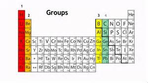 periods and groups in the periodic table chemistry for