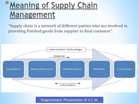 Mba Supply Chain Management Harvard by Features Of Supply Chain Management Pankaj Dixit