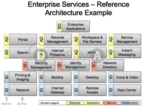 reference architecture template enterprise services reference architecture exle