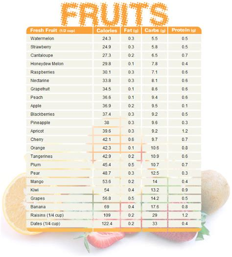 fruit 0 calorie fruit chart comparing calories carbs and protein