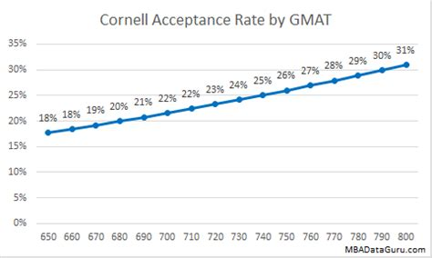 Cornell Executive Mba Gmat Score cornell mba acceptance rate analysis mba data guru