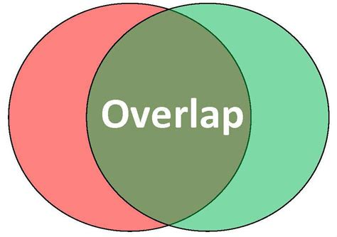 single stocks and funds venn diagram overlap definition how to detect and avoid fund overlap
