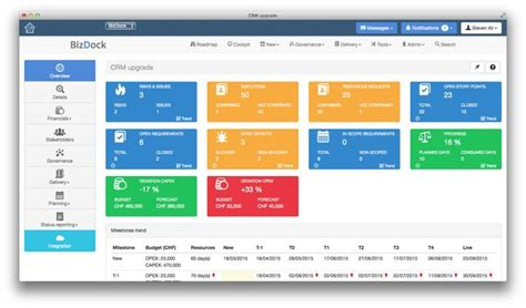 sharepoint dashboard templates 17 best images about project dashboard on