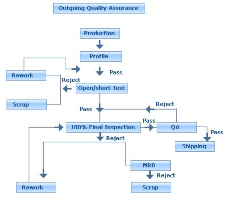 tqm flowchart quality management flow chart pictures to pin on