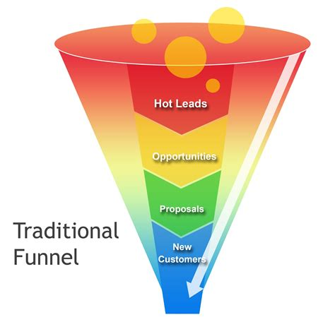 the funnel house how to build a conversion funnel that will triple your profits