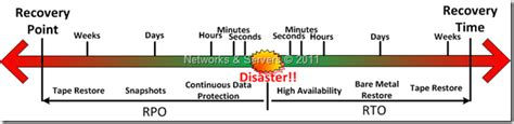 networks and servers high availability terminology ii
