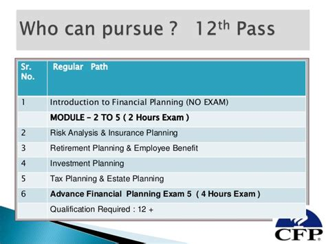 Mba Aspirant Career Goals by Cfp Aspirant Prsentaion Fo Mba Student