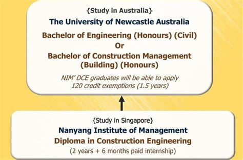 Australian Universities Mba Without Ielts by Study In Australia Via Singapore Without Ielts