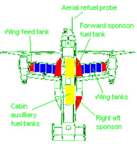 Fuel Standards Briefprobe V 22 Osprey