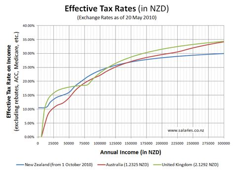 tax year in new zealand effective tax rates in nz aus and the uk salaries co nz