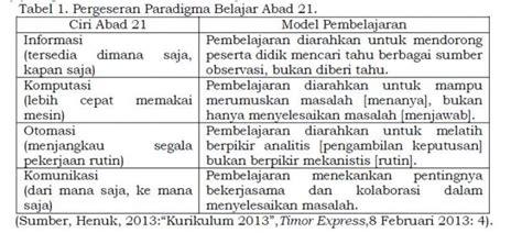 Pembelajaran Bahasa Indonesia Di Perguruan Tinggi paradigma belajar abad 21 dan pendidikan tinggi di indonesia dalam era globalisasi oleh yusuf l
