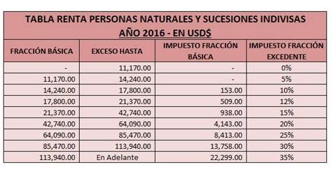 tabla de renta persona natural 2016 tabla de impuesto a la renta personas naturales mensual