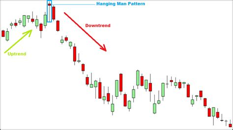 candlestick pattern tracker top 12 forex reversal candlestick patterns every forex