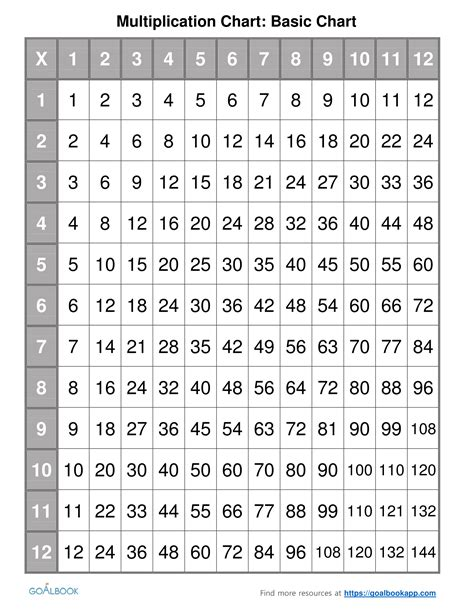Multiplication Printable