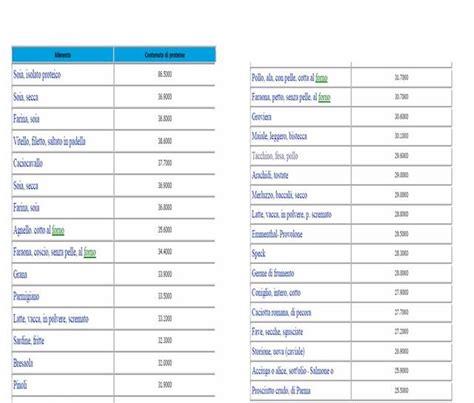 tabella alimenti proteici tabella alimenti con omega 3 wroc awski informator