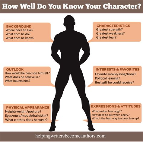 how to know if you look good with short hair 100 questions to help you interview your character