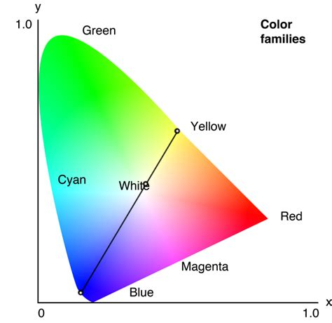 diodes cool white led bulbs are they quot spectrum quot electrical engineering stack exchange
