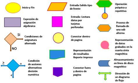 figuras geometricas que se utilizan en estructuras introducci 211 n a la administraci 211 n diagramas de flujo