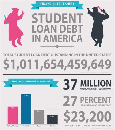 Nursing School Debt by Student Debt Infographic Minority