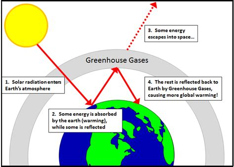 global warming diagram global warming diagram easy image collections how to