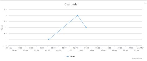 javascript date format highcharts javascript highcharts not showing values datetime type