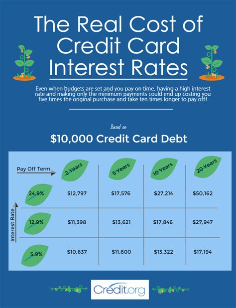 the real cost of credit card interest rates credit org