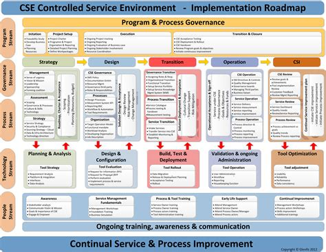 Itil Continual Service Process Improvement It Operating Model Pinterest Management It Operations Runbook Template
