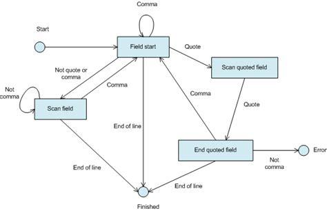 design pattern for xml parsing state design pattern in delphi
