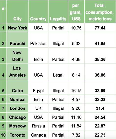 Mba In Canada Cost In Indian Rupees by Evo Koliko Košta Trava U 120 Gradova širom Sveta Vice