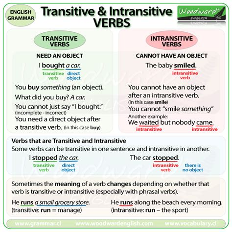 basic sentence pattern transitive verb transitive and intransitive verbs english grammar