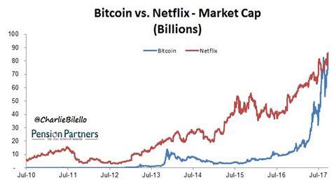 bitcoin netflix bitcoin is zelfs meer waard dan netflix slim beleggen