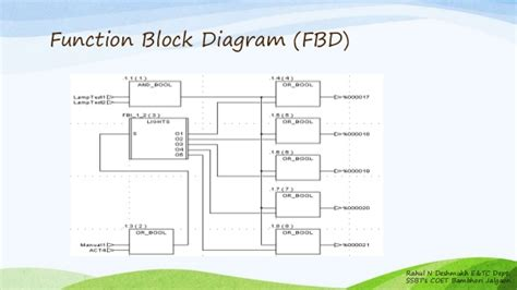 functional block diagram software functional block diagram software powerking co