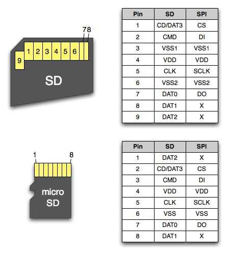make image of sd card sd memory card vs microsd with adapter user