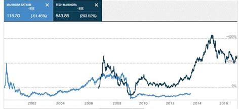 stock price tech mahindra satyam scam ramalinga raju