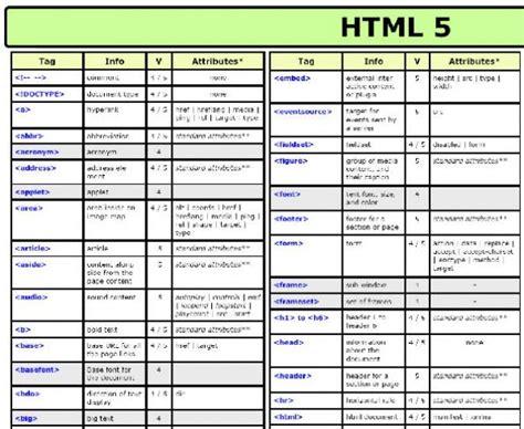 tutorial html list hilfreiche cheat sheets zu html5 css3 und jquery t3n